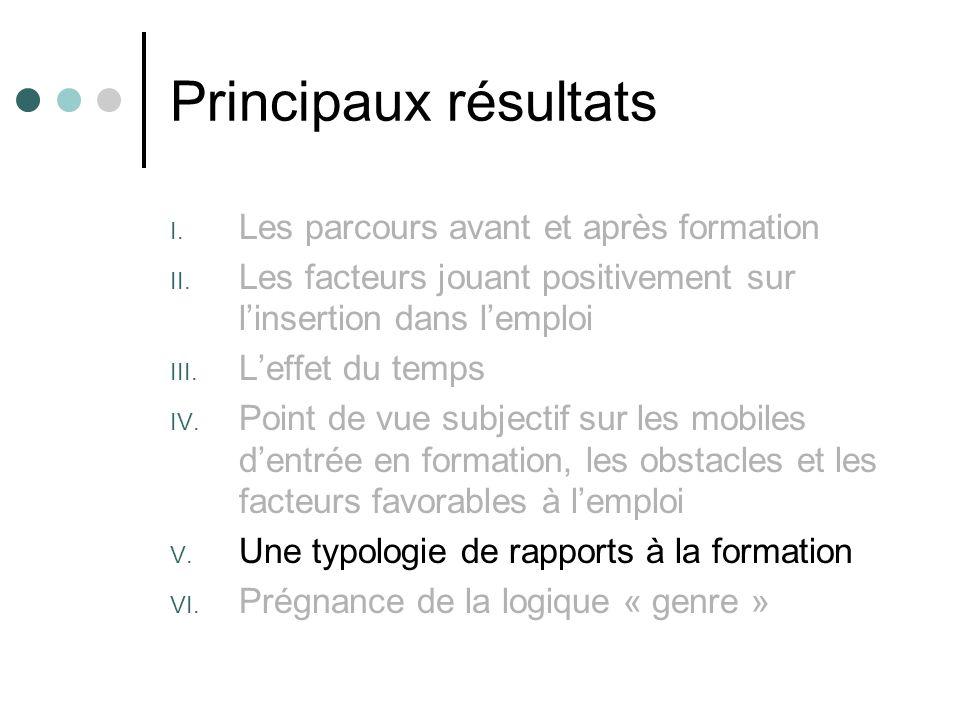 Principaux résultats I. Les parcours avant et après formation II. Les facteurs jouant positivement sur linsertion dans lemploi III. Leffet du temps IV