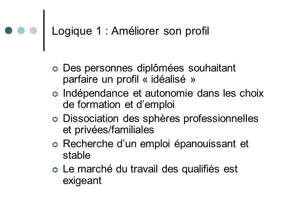 Logique 1 : Améliorer son profil Des personnes diplômées souhaitant parfaire un profil « idéalisé » Indépendance et autonomie dans les choix de format