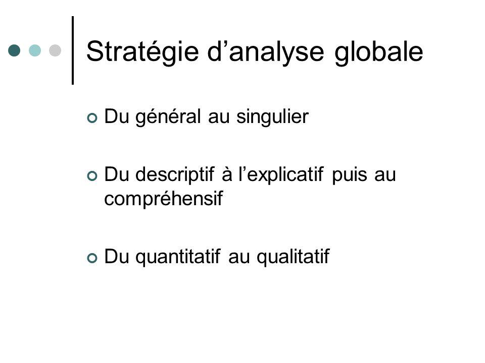 Stratégie danalyse globale Du général au singulier Du descriptif à lexplicatif puis au compréhensif Du quantitatif au qualitatif
