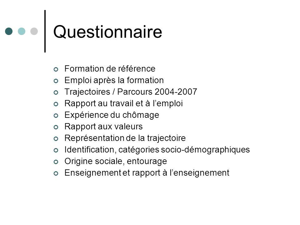 Questionnaire Formation de référence Emploi après la formation Trajectoires / Parcours 2004-2007 Rapport au travail et à lemploi Expérience du chômage