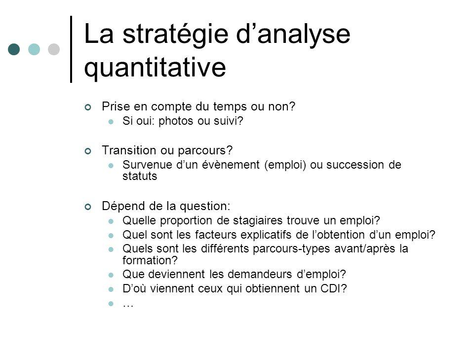 La stratégie danalyse quantitative Prise en compte du temps ou non? Si oui: photos ou suivi? Transition ou parcours? Survenue dun évènement (emploi) o