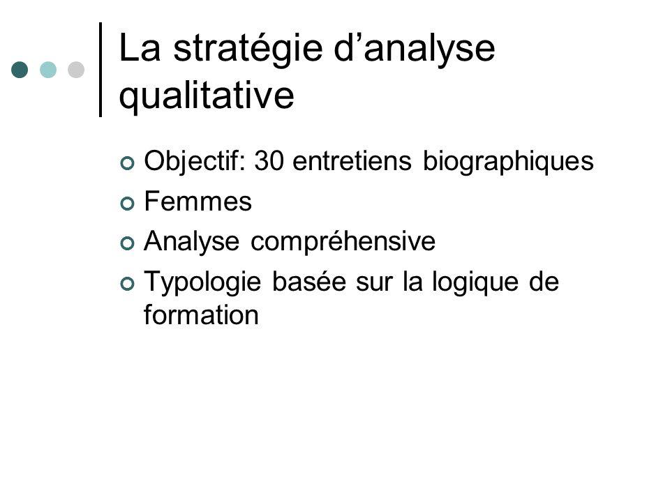 La stratégie danalyse qualitative Objectif: 30 entretiens biographiques Femmes Analyse compréhensive Typologie basée sur la logique de formation