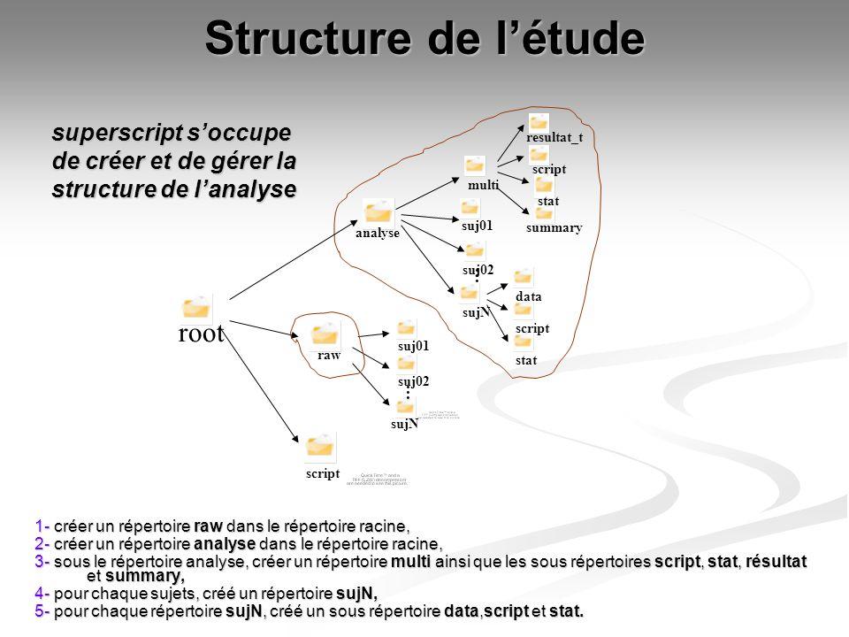 Structure de létude 1- créer un répertoire raw dans le répertoire racine, 1- créer un répertoire raw dans le répertoire racine, 2- créer un répertoire