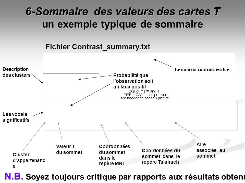 6-Sommaire des valeurs des cartes T un exemple typique de sommaire Fichier Contrast_summary.txt Coordonnées du sommet dans le repère MNI Coordonnées d