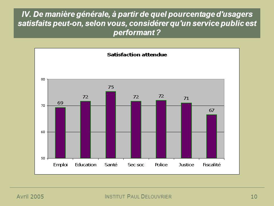 Avril 200510 IV. De manière générale, à partir de quel pourcentage d'usagers satisfaits peut-on, selon vous, considérer qu'un service public est perfo