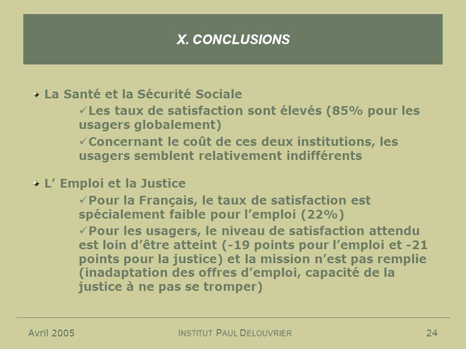 Avril 200524 X. CONCLUSIONS I NSTITUT P AUL D ELOUVRIER La Santé et la Sécurité Sociale Les taux de satisfaction sont élevés (85% pour les usagers glo