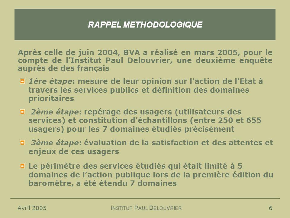 Avril 20056 RAPPEL METHODOLOGIQUE Après celle de juin 2004, BVA a réalisé en mars 2005, pour le compte de lInstitut Paul Delouvrier, une deuxième enquête auprès de des français I NSTITUT P AUL D ELOUVRIER 1ère étape: mesure de leur opinion sur laction de lEtat à travers les services publics et définition des domaines prioritaires 2ème étape: repérage des usagers (utilisateurs des services) et constitution déchantillons (entre 250 et 655 usagers) pour les 7 domaines étudiés précisément 3ème étape: évaluation de la satisfaction et des attentes et enjeux de ces usagers Le périmètre des services étudiés qui était limité à 5 domaines de laction publique lors de la première édition du baromètre, a été étendu 7 domaines