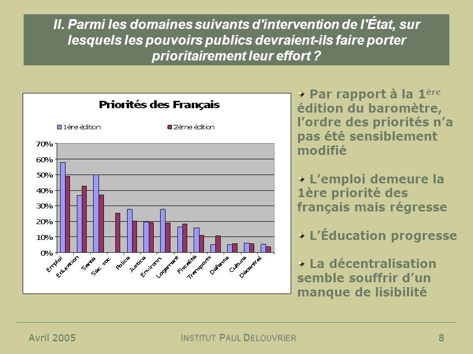 Avril 20058 II. Parmi les domaines suivants d'intervention de l'État, sur lesquels les pouvoirs publics devraient-ils faire porter prioritairement leu