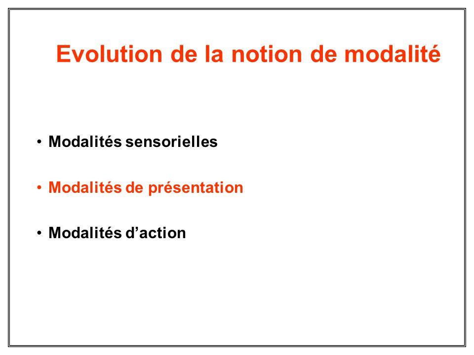 Evolution de la notion de modalité Modalités sensorielles Modalités de présentation Modalités daction