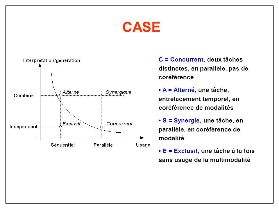 CASE C = Concurrent, deux tâches distinctes, en parallèle, pas de coréférence A = Alterné, une tâche, entrelacement temporel, en coréférence de modali