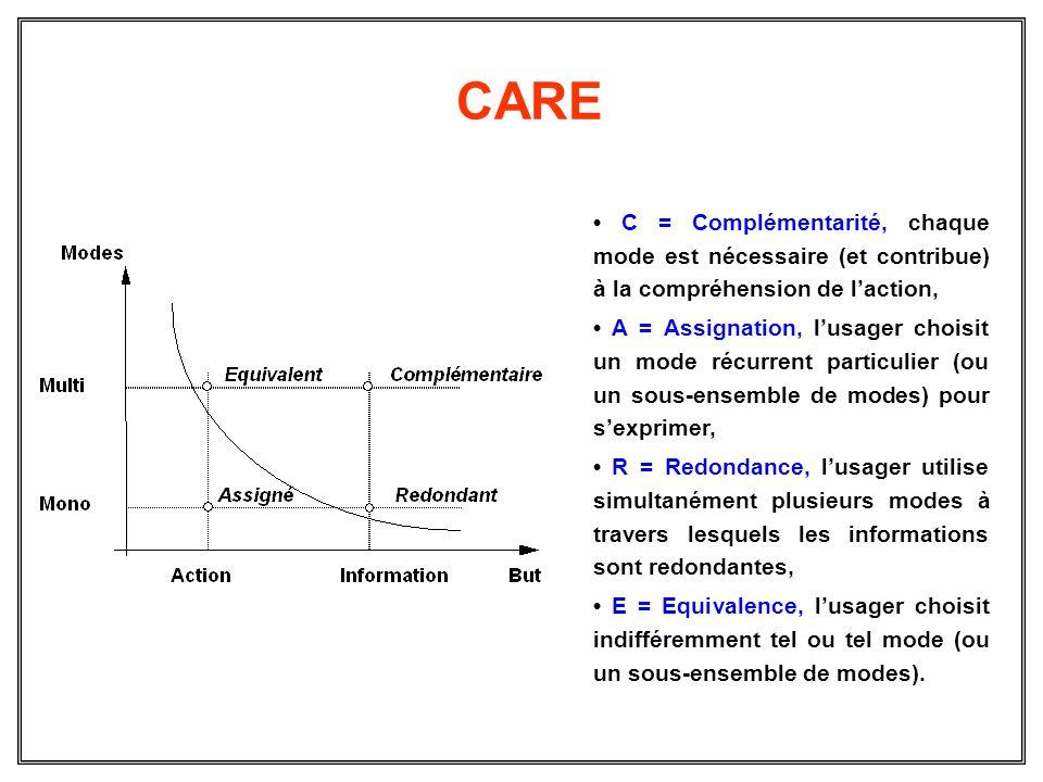 CARE C = Complémentarité, chaque mode est nécessaire (et contribue) à la compréhension de laction, A = Assignation, lusager choisit un mode récurrent