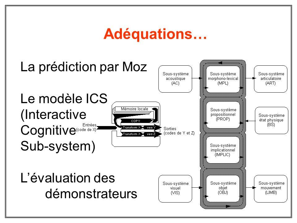 Adéquations… La prédiction par Moz Le modèle ICS (Interactive Cognitive Sub-system) Lévaluation des démonstrateurs