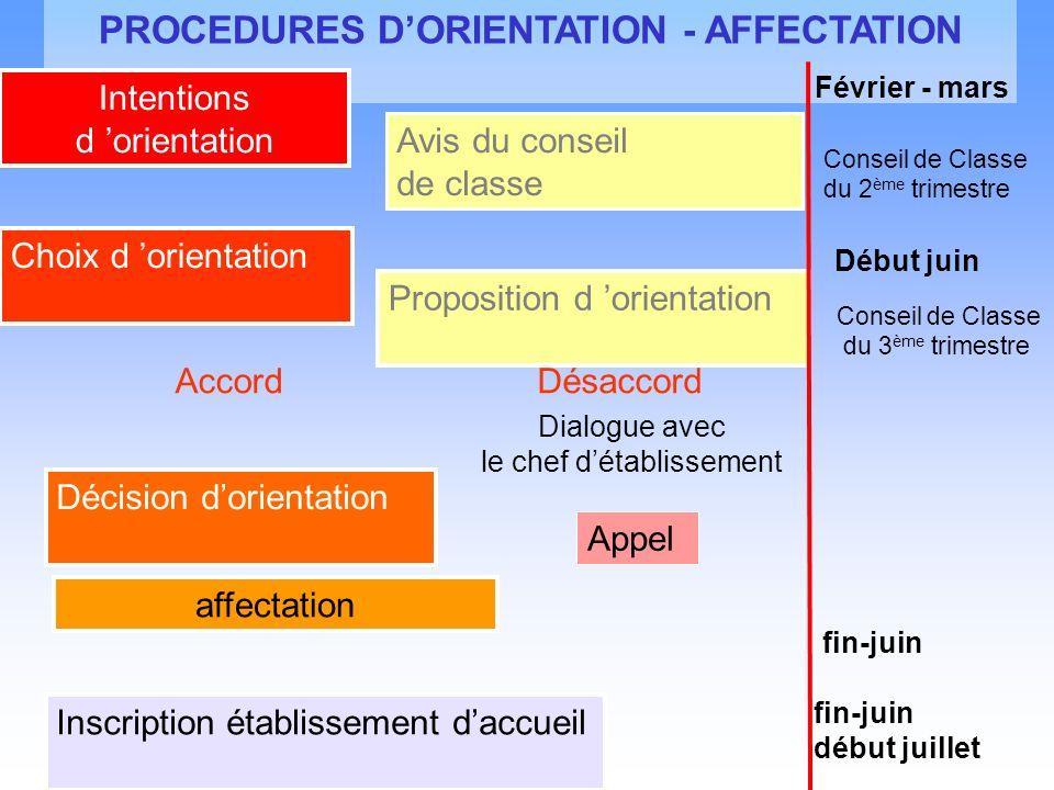PROCEDURES DORIENTATION - AFFECTATION Intentions d orientation Avis du conseil de classe Choix d orientation Proposition d orientation AccordDésaccord