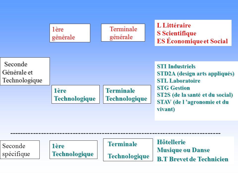 Seconde Générale et Technologique 1èregénérale Terminale générale L Littéraire S Scientifique ES Économique et Social 1èreTechnologiqueTerminaleTechnologique STI Industriels STD2A (design arts appliqués) STL Laboratoire STG Gestion ST2S (de la santé et du social) STAV (de l agronomie et du vivant) -------------------------------------------------------------------------------- Seconde spécifique 1ère Technologique Hôtellerie Musique ou Danse B.T Brevet de Technicien TerminaleTechnologique