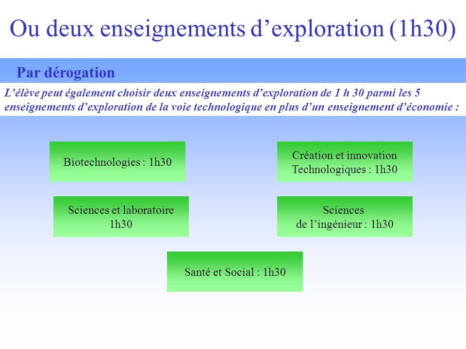 Ou deux enseignements dexploration (1h30) Sciences et laboratoire 1h30 Biotechnologies : 1h30 Sciences de lingénieur : 1h30 Création et innovation Technologiques : 1h30 Santé et Social : 1h30 Lélève peut également choisir deux enseignements dexploration de 1 h 30 parmi les 5 enseignements dexploration de la voie technologique en plus dun enseignement déconomie : Par dérogation