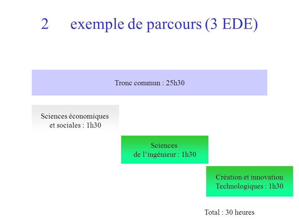 2 ème exemple de parcours (3 EDE) Tronc commun : 25h30 Sciences économiques et sociales : 1h30 Sciences de lingénieur : 1h30 Création et innovation Technologiques : 1h30 Total : 30 heures