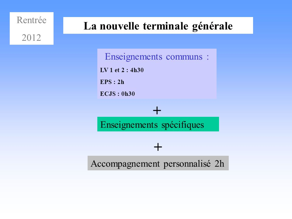 La nouvelle terminale générale Enseignements communs : LV 1 et 2 : 4h30 EPS : 2h ECJS : 0h30 + Enseignements spécifiques + Accompagnement personnalisé