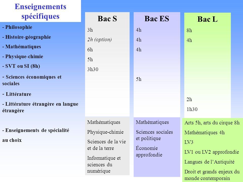 Bac S 3h 2h (option) 6h 5h 3h30 Bac ES 4h 5h Bac L 8h 4h 2h 1h30 Enseignements spécifiques - Philosophie - Histoire-géographie - Mathématiques - Physi
