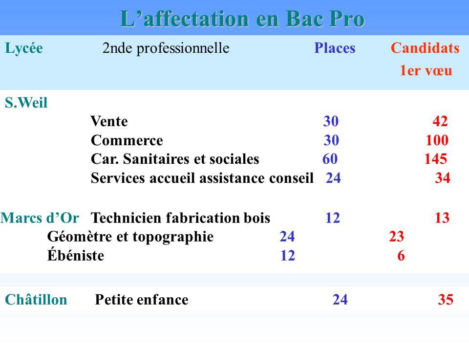 Laffectation en Bac Pro Lycée 2nde professionnelle Places Candidats 1er vœu S.Weil Vente 30 42 Commerce 30 100 Car.