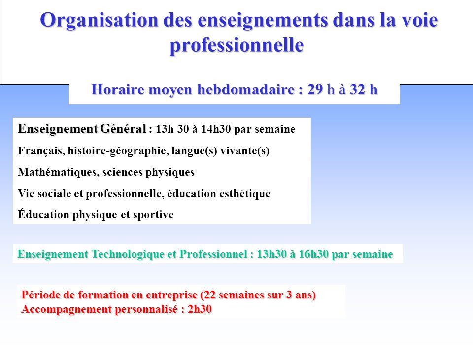 Organisation des enseignements dans la voie professionnelle Organisation des enseignements dans la voie professionnelle Horaire moyen hebdomadaire : 2