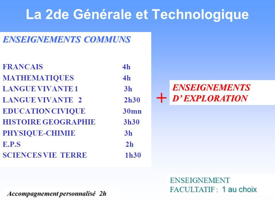 La 2de Générale et Technologique ENSEIGNEMENTS COMMUNS FRANCAIS 4h MATHEMATIQUES 4h LANGUE VIVANTE 1 3h LANGUE VIVANTE 2 2h30 EDUCATION CIVIQUE 30mn HISTOIRE GEOGRAPHIE 3h30 PHYSIQUE-CHIMIE 3h E.P.S 2h SCIENCES VIE TERRE 1h30 + ENSEIGNEMENTS D EXPLORATION ENSEIGNEMENT FACULTATIF : 1 au choix Accompagnement personnalisé 2h