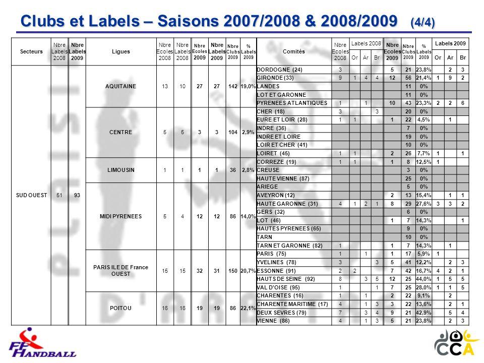 Clubs et Labels – Saisons 2007/2008 & 2008/2009 (4/4) Secteurs Nbre Labels 2008 Nbre Labels 2009 Ligues Nbre Ecoles 2008 Nbre Labels 2008 Nbre Ecoles 2009 Nbre Labels 2009 Nbre Clubs 2009 % Labels 2009 Comités Nbre Ecoles 2008 Labels 2008 Nbre Ecoles 2009 Nbre Clubs 2009 % Labels 2009 Labels 2009 OrArBrOrArBr SUD OUEST5193 AQUITAINE131027 14219,0% DORDOGNE (24)3 52123,8% 23 GIRONDE (33)9144125621,4%192 LANDES 110% LOT ET GARONNE 110% PYRENEES ATLANTIQUES1 1 104323,3%226 CENTRE55331042,9% CHER (18)3 3 200% EURE ET LOIR (28)11 1224,5% 1 INDRE (36) 70% INDRE ET LOIRE 190% LOIR ET CHER (41) 100% LOIRET (45)11 2267,7%1 1 LIMOUSIN1111362,8% CORREZE (19)11 1812,5%1 CREUSE 30% HAUTE VIENNE (87) 250% MIDI PYRENEES5412 8614,0% ARIEGE 50% AVEYRON (12) 21315,4% 11 HAUTE GARONNE (31)412182927,6%332 GERS (32) 60% LOT (46) 1714,3% 1 HAUTES PYRENEES (65) 90% TARN 100% TARN ET GARONNE (82)1 1714,3% 1 PARIS ILE DE France OUEST 15 323115020,7% PARIS (75)1 1 1175,9%1 YVELINES (78)3 354112,2% 23 ESSONNE (91)22 74216,7%421 HAUTS DE SEINE (92)8 35122544,0%155 VAL D OISE (95)1 172528,0%115 POITOU16 19 8622,1% CHARENTES (16)1 1 2229,1% 2 CHARENTE MARITIME (17)4 1332213,6% 21 DEUX SEVRES (79)7 3492142,9% 54 VIENNE (86)4 1352123,8% 23