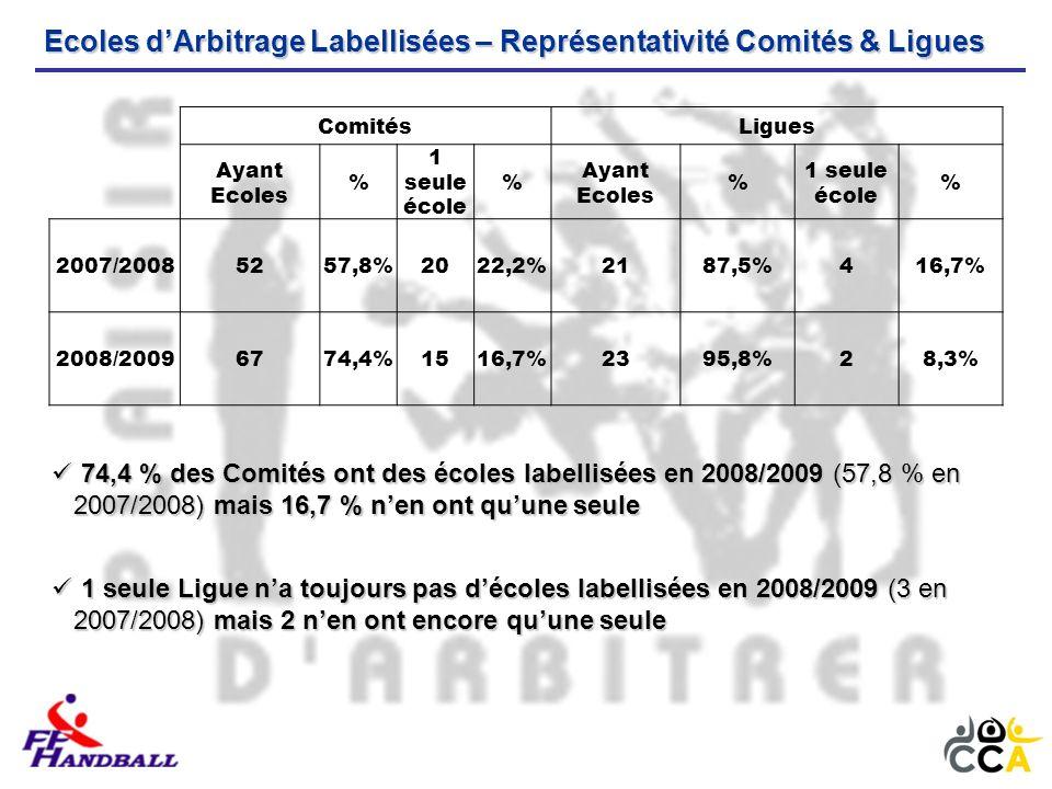 Ecoles dArbitrage Labellisées – Représentativité Comités & Ligues ComitésLigues Ayant Ecoles % 1 seule école % Ayant Ecoles % 1 seule école % 2007/20085257,8%2022,2%2187,5%416,7% 2008/20096774,4%1516,7%2395,8%28,3% 74,4 % des Comités ont des écoles labellisées en 2008/2009 (57,8 % en 2007/2008) mais 16,7 % nen ont quune seule 74,4 % des Comités ont des écoles labellisées en 2008/2009 (57,8 % en 2007/2008) mais 16,7 % nen ont quune seule 1 seule Ligue na toujours pas décoles labellisées en 2008/2009 (3 en 2007/2008) mais 2 nen ont encore quune seule 1 seule Ligue na toujours pas décoles labellisées en 2008/2009 (3 en 2007/2008) mais 2 nen ont encore quune seule