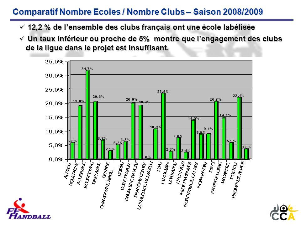 12,2 % de lensemble des clubs français ont une école labélisée 12,2 % de lensemble des clubs français ont une école labélisée Un taux inférieur ou proche de 5% montre que lengagement des clubs de la ligue dans le projet est insuffisant.