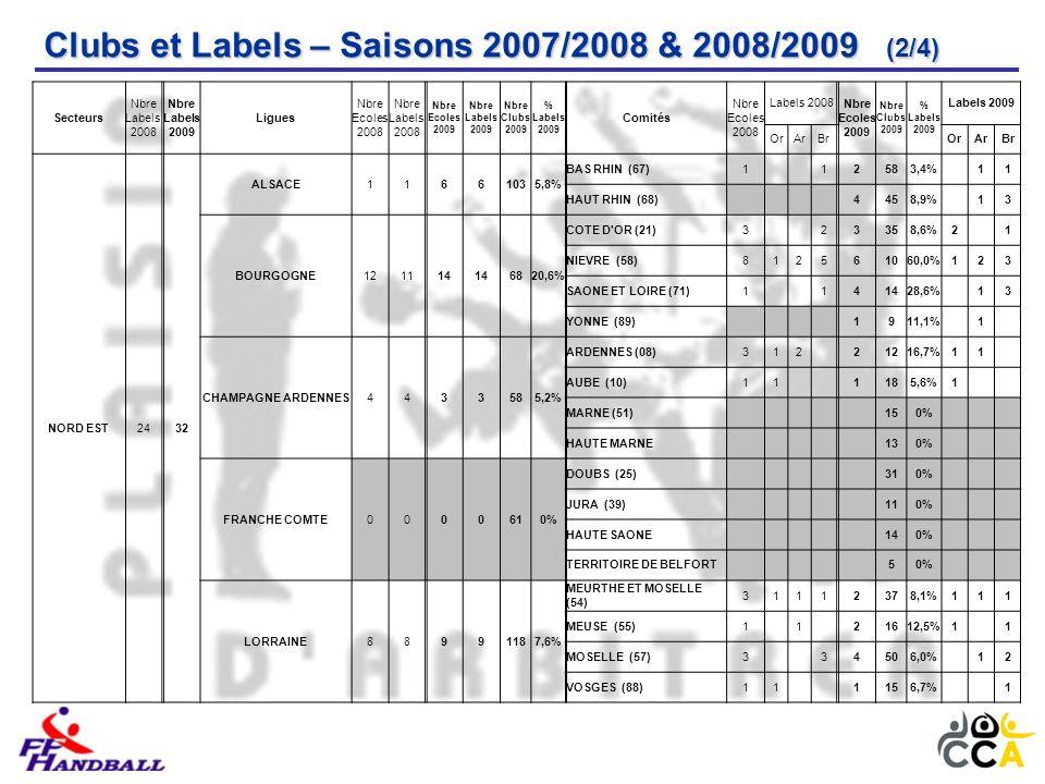 Clubs et Labels – Saisons 2007/2008 & 2008/2009 (2/4) Secteurs Nbre Labels 2008 Nbre Labels 2009 Ligues Nbre Ecoles 2008 Nbre Labels 2008 Nbre Ecoles 2009 Nbre Labels 2009 Nbre Clubs 2009 % Labels 2009 Comités Nbre Ecoles 2008 Labels 2008 Nbre Ecoles 2009 Nbre Clubs 2009 % Labels 2009 Labels 2009 OrArBrOrArBr NORD EST2432 ALSACE11661035,8% BAS RHIN (67)1 12583,4% 11 HAUT RHIN (68) 4458,9% 13 BOURGOGNE121114 6820,6% COTE D OR (21)3 23358,6%2 1 NIEVRE (58)812561060,0%123 SAONE ET LOIRE (71)1 141428,6% 13 YONNE (89) 1911,1% 1 CHAMPAGNE ARDENNES4433585,2% ARDENNES (08)312 21216,7%11 AUBE (10)11 1185,6%1 MARNE (51) 150% HAUTE MARNE 130% FRANCHE COMTE0000610% DOUBS (25) 310% JURA (39) 110% HAUTE SAONE 140% TERRITOIRE DE BELFORT 50% LORRAINE88991187,6% MEURTHE ET MOSELLE (54) 31112378,1%111 MEUSE (55)1 1 21612,5%1 1 MOSELLE (57)3 34506,0% 12 VOSGES (88)11 1156,7% 1
