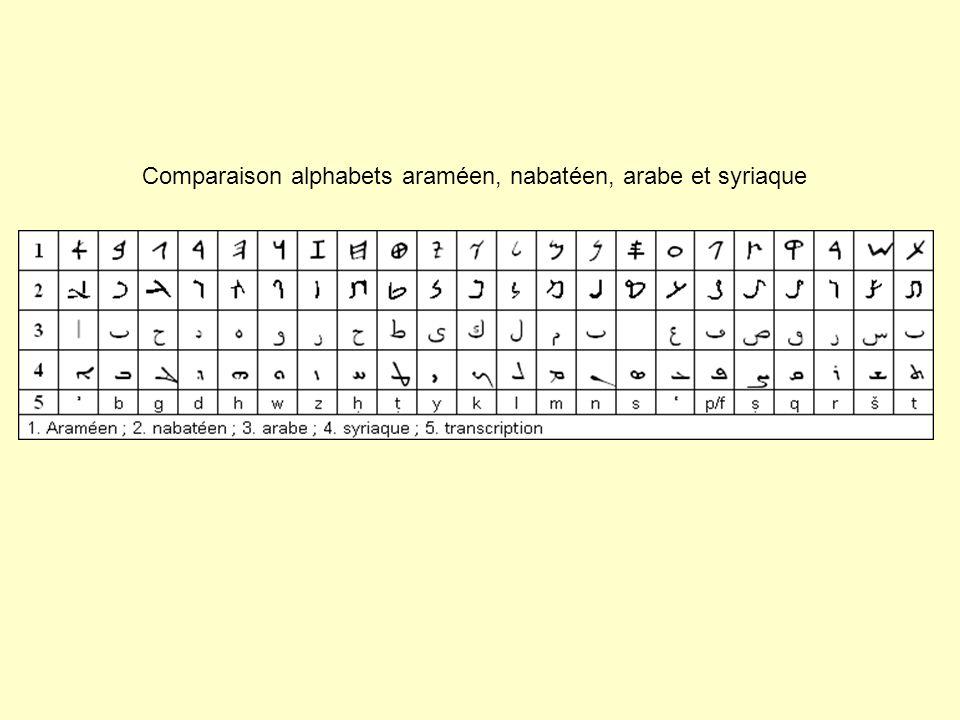 Comparaison alphabets araméen, nabatéen, arabe et syriaque