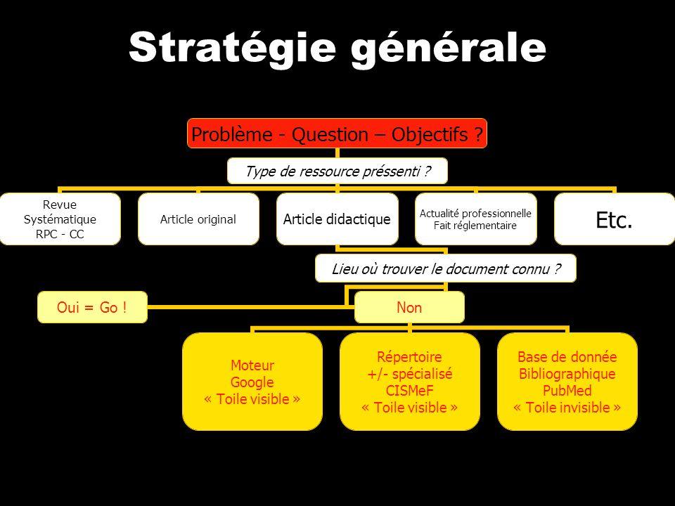 Stratégie générale Problème - Question – Objectifs .