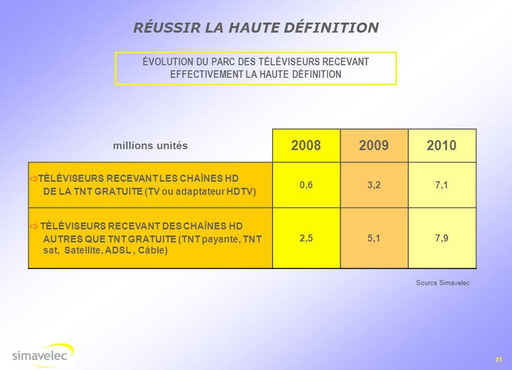 11 RÉUSSIR LA HAUTE DÉFINITION millions unités 200820092010 TÉLÉVISEURS RECEVANT LES CHAÎNES HD DE LA TNT GRATUITE (TV ou adaptateur HDTV) 0,63,27,1 TÉLÉVISEURS RECEVANT DES CHAÎNES HD AUTRES QUE TNT GRATUITE (TNT payante, TNT sat, Satellite, ADSL, Câble) 2,55,17,9 Source Simavelec ÉVOLUTION DU PARC DES TÉLÉVISEURS RECEVANT EFFECTIVEMENT LA HAUTE DÉFINITION