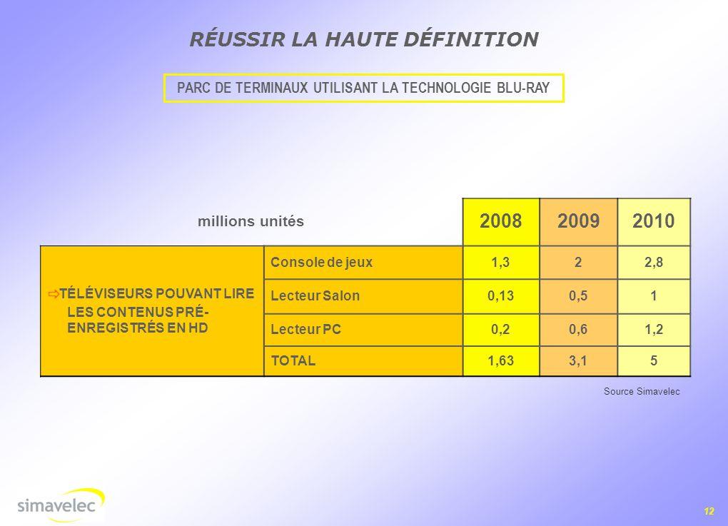 12 millions unités 200820092010 TÉLÉVISEURS POUVANT LIRE LES CONTENUS PRÉ- ENREGISTRÉS EN HD Console de jeux1,322,8 Lecteur Salon0,130,51 Lecteur PC0,20,61,2 TOTAL1,633,15 RÉUSSIR LA HAUTE DÉFINITION PARC DE TERMINAUX UTILISANT LA TECHNOLOGIE BLU-RAY Source Simavelec