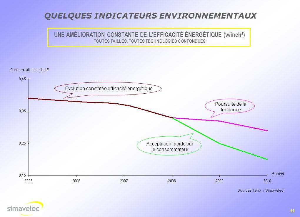 13 UNE AMÉLIORATION CONSTANTE DE LEFFICACITÉ ÉNERGÉTIQUE (w/inch²) TOUTES TAILLES, TOUTES TECHNOLOGIES CONFONDUES QUELQUES INDICATEURS ENVIRONNEMENTAUX Sources Terra / Simavelec Evolution constatée efficacité énergétique Acceptation rapide par le consommateur Poursuite de la tendance