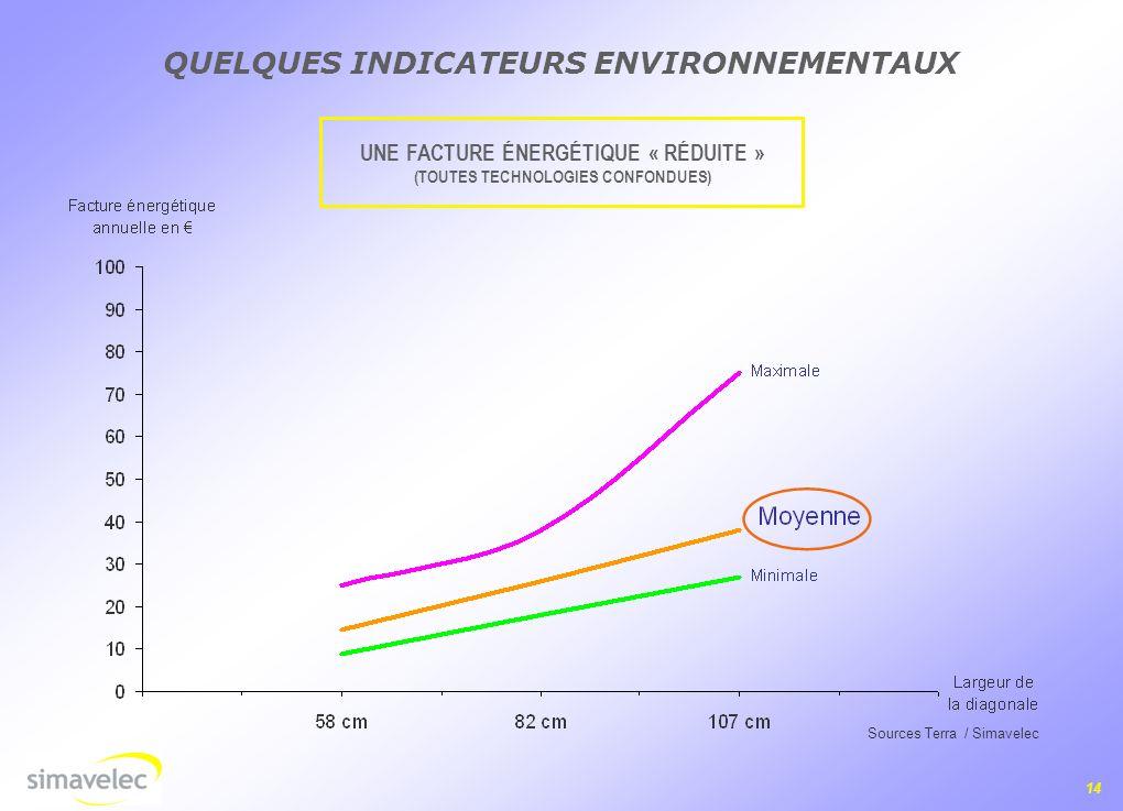 14 QUELQUES INDICATEURS ENVIRONNEMENTAUX UNE FACTURE ÉNERGÉTIQUE « RÉDUITE » (TOUTES TECHNOLOGIES CONFONDUES) Sources Terra / Simavelec