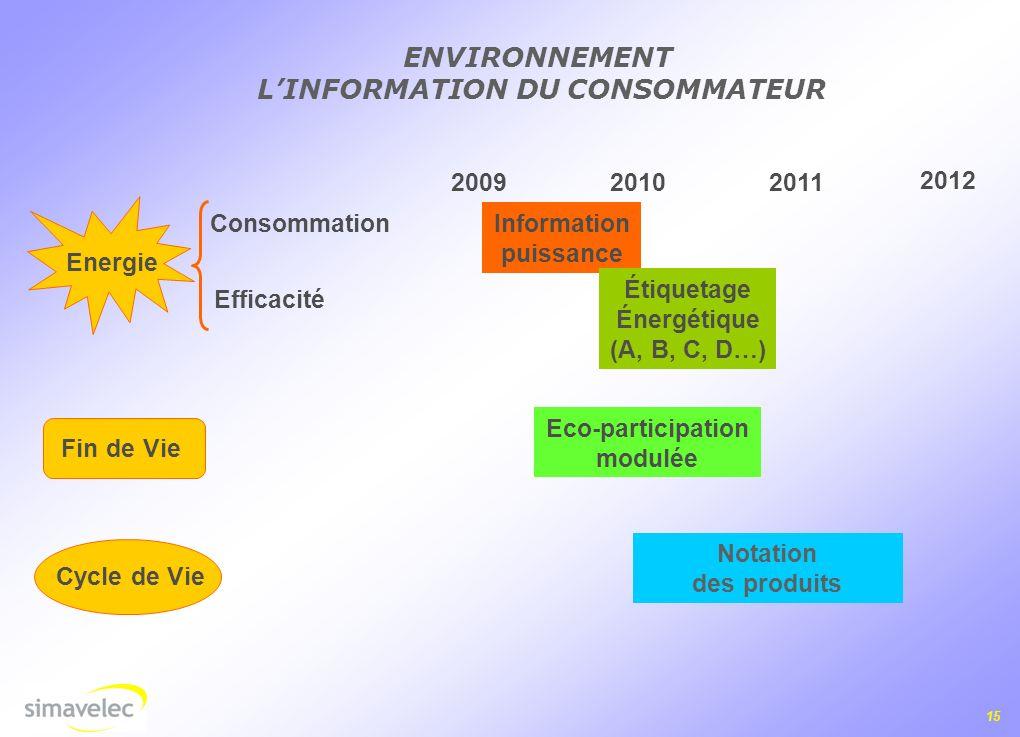 15 ENVIRONNEMENT LINFORMATION DU CONSOMMATEUR 2012 20112010 2009 Energie Consommation Efficacité Fin de Vie Cycle de Vie Information puissance Étiquetage Énergétique (A, B, C, D…) Eco-participation modulée Notation des produits