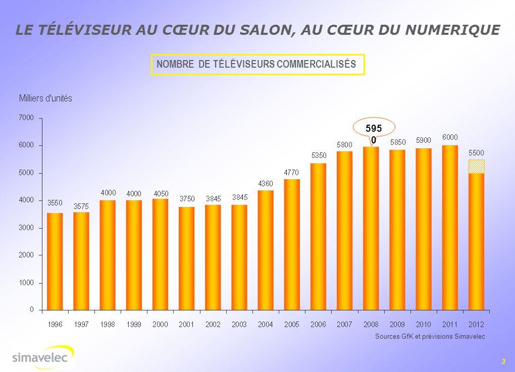 3 LE TÉLÉVISEUR AU CŒUR DU SALON, AU CŒUR DU NUMERIQUE Sources GfK et prévisions Simavelec NOMBRE DE TÉLÉVISEURS COMMERCIALISÉS 595 0