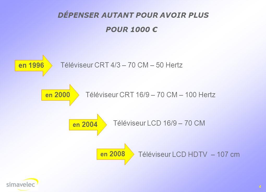 4 POUR 1000 DÉPENSER AUTANT POUR AVOIR PLUS en 1996 en 2000 en 2004 en 2008 Téléviseur CRT 4/3 – 70 CM – 50 Hertz Téléviseur CRT 16/9 – 70 CM – 100 Hertz Téléviseur LCD 16/9 – 70 CM Téléviseur LCD HDTV – 107 cm