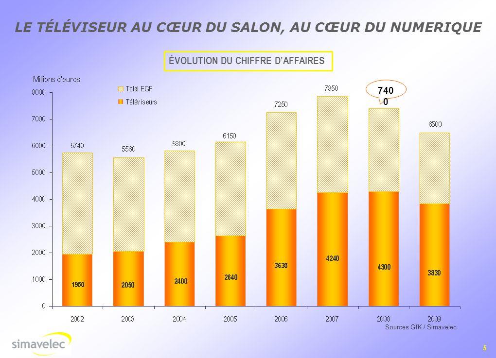 5 ÉVOLUTION DU CHIFFRE DAFFAIRES Sources GfK / Simavelec LE TÉLÉVISEUR AU CŒUR DU SALON, AU CŒUR DU NUMERIQUE 740 0