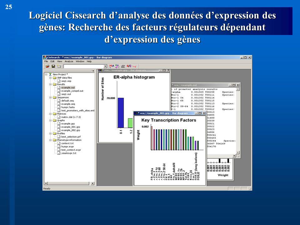25 Logiciel Cissearch danalyse des données dexpression des gènes: Recherche des facteurs régulateurs dépendant dexpression des gènes