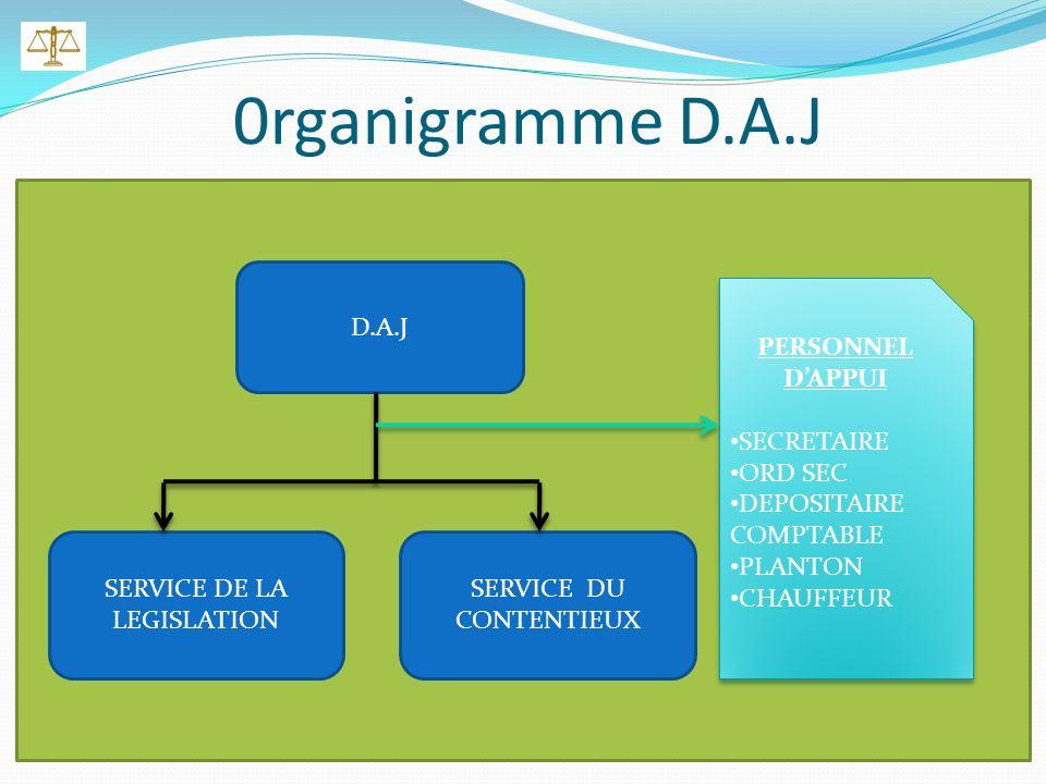 0rganigramme D.A.J D.A.J SERVICE DE LA LEGISLATION SERVICE DU CONTENTIEUX PERSONNEL DAPPUI SECRETAIRE ORD SEC DEPOSITAIRE COMPTABLE PLANTON CHAUFFEUR PERSONNEL DAPPUI SECRETAIRE ORD SEC DEPOSITAIRE COMPTABLE PLANTON CHAUFFEUR