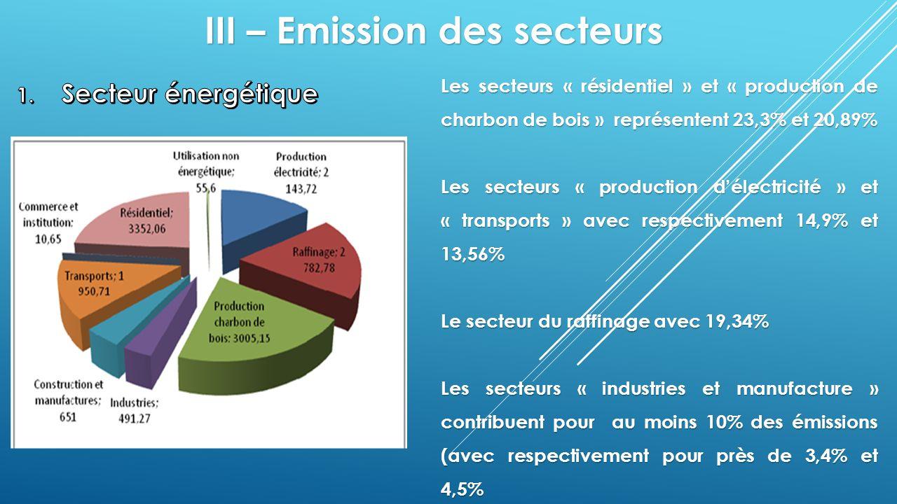 III – Emission des secteurs Les secteurs « résidentiel » et « production de charbon de bois » représentent 23,3% et 20,89% Les secteurs « production d