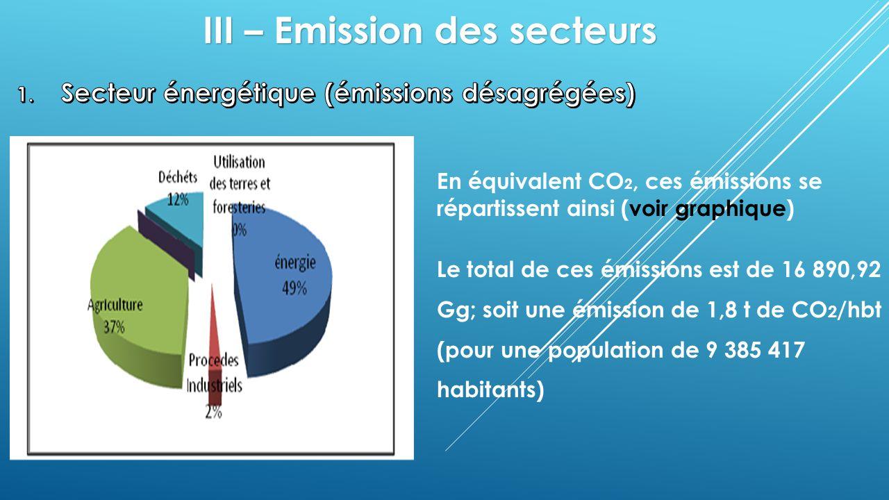 III – Emission des secteurs En équivalent CO 2, ces émissions se répartissent ainsi (voir graphique) Le total de ces émissions est de 16 890,92 Gg; so