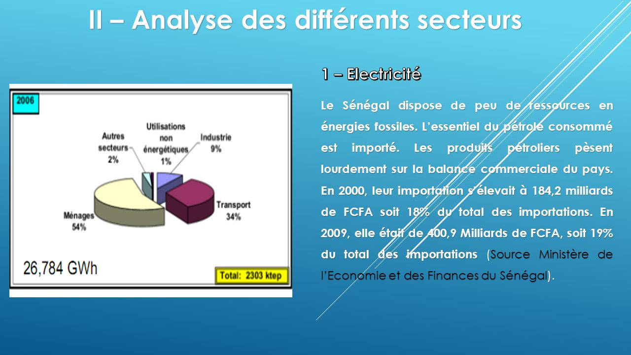 En vue de sortir de la crise énergétique, lEtat du Sénégal a libéralisé le secteur en mettant en place une Commission de Régulation du Secteur de lElectricité (CRSE), une agence dElectrification Rurale (ASER), le développement des énergies renouvelables, la maîtrise de lénergie etc.