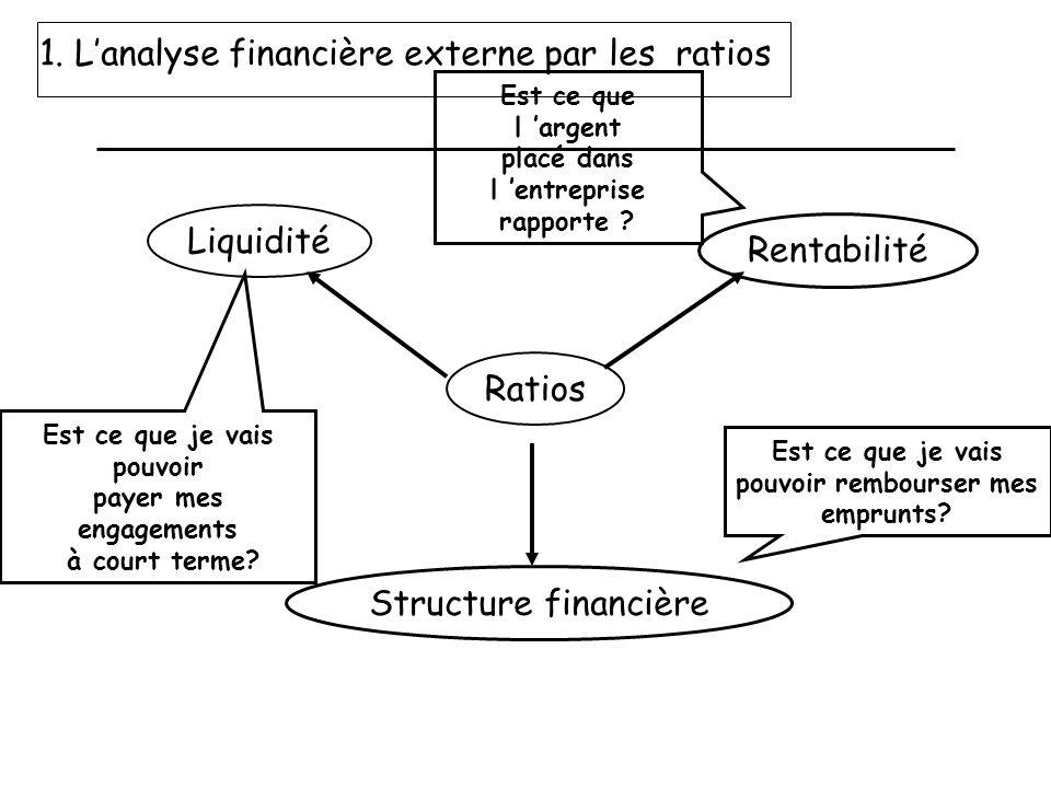 Ratios Structure financière Rentabilité Liquidité Est ce que je vais pouvoir rembourser mes emprunts? Est ce que je vais pouvoir payer mes engagements