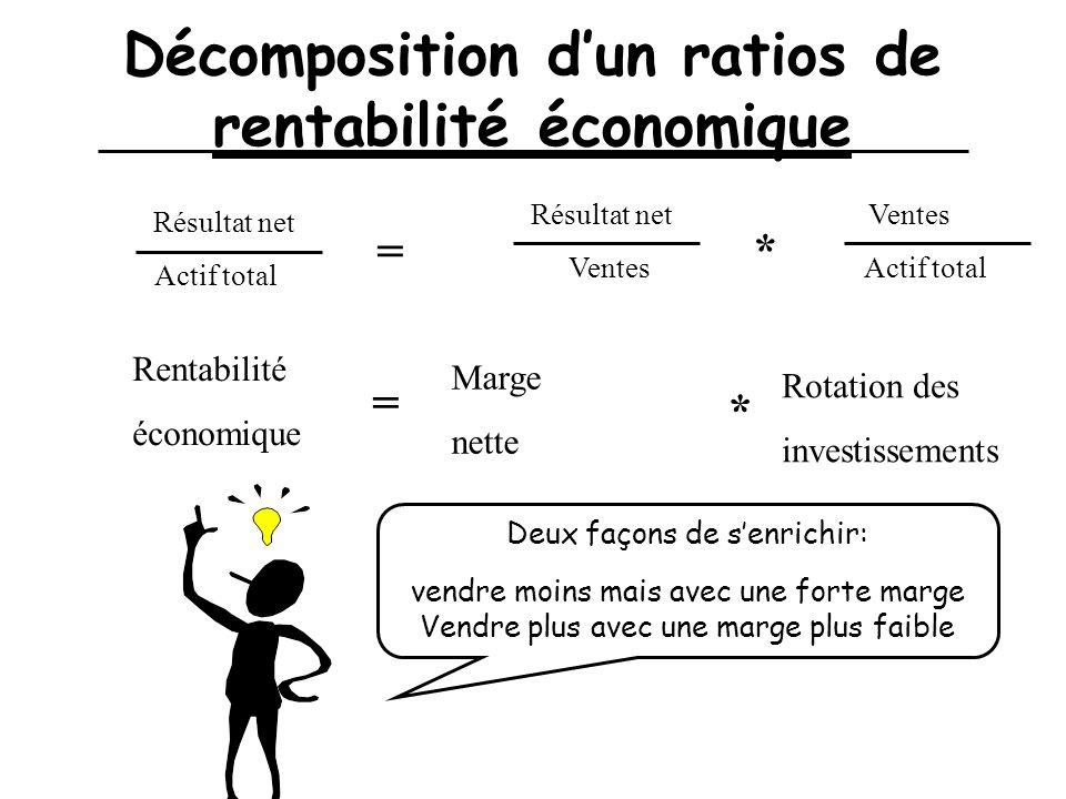 Décomposition dun ratios de rentabilité économique Résultat net Actif total = Résultat net Ventes * Actif total Rentabilité économique = Marge nette *