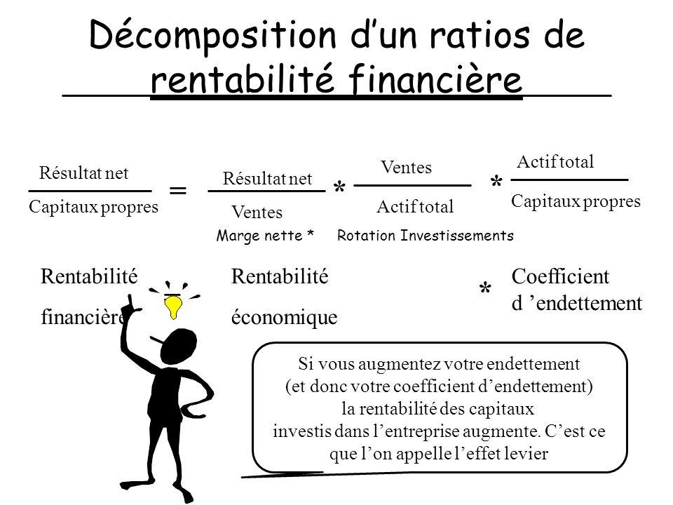 Décomposition dun ratios de rentabilité financière Résultat net Capitaux propres = Résultat net Ventes * Actif total Rentabilité financière = Rentabil