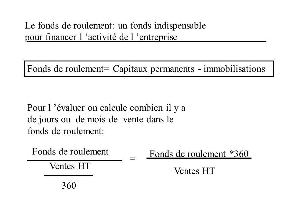 Le fonds de roulement: un fonds indispensable pour financer l activité de l entreprise Fonds de roulement= Capitaux permanents - immobilisations Pour