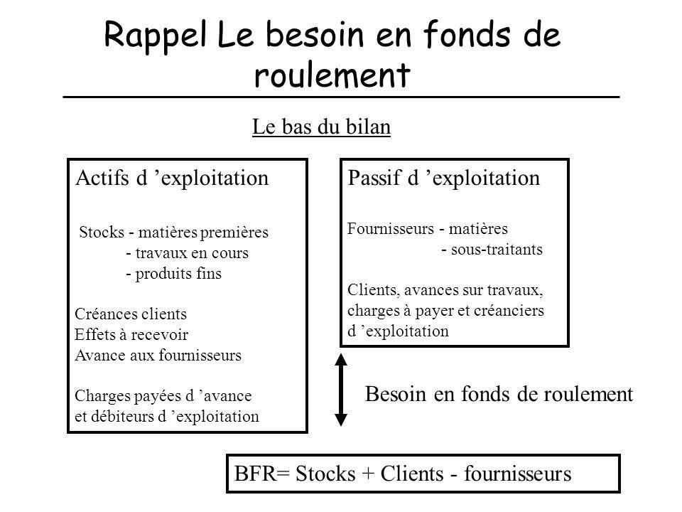 Rappel Le besoin en fonds de roulement Actifs d exploitation Stocks - matières premières - travaux en cours - produits fins Créances clients Effets à