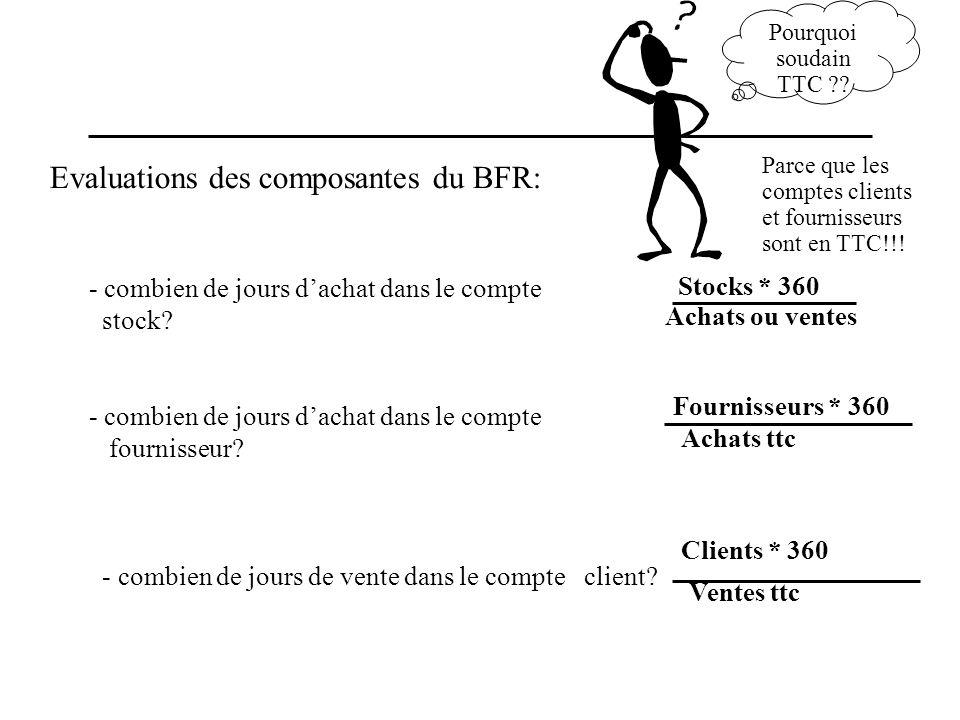 Evaluations des composantes du BFR: - combien de jours dachat dans le compte stock? - combien de jours dachat dans le compte fournisseur? - combien de